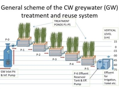 Greywatersystemtechnology1-632x396