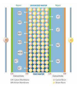 Principe du traitement de l'eau par électrolyse